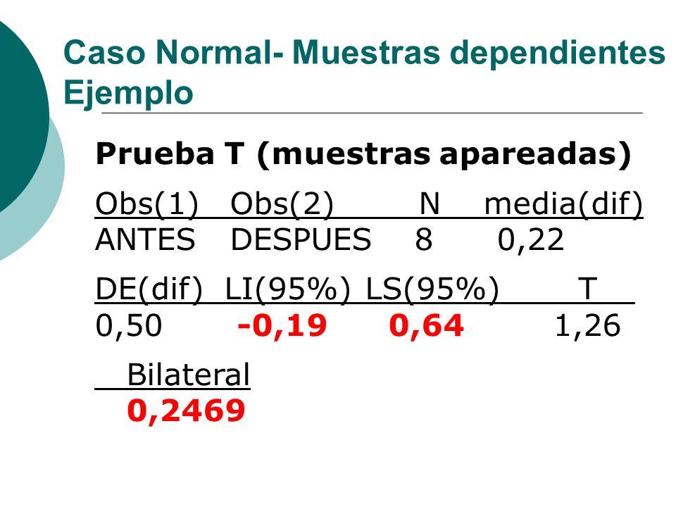 Prueba T (muestras apareadas) Obs(1)Obs(2) N media(dif) ANTES DESPUES 8 0,22 DE(dif) LI(95%)LS(95%) T 0,50 -0,19 0,64 1,26 Bilateral 0,2469 Caso Norma