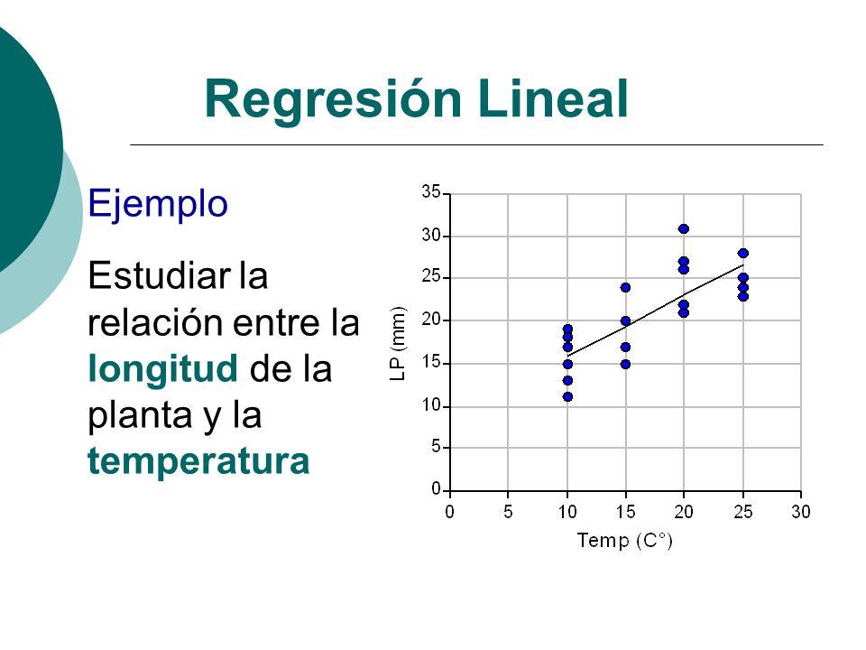 Regresión Lineal Ejemplo Estudiar la relación entre la longitud de la planta y la temperatura