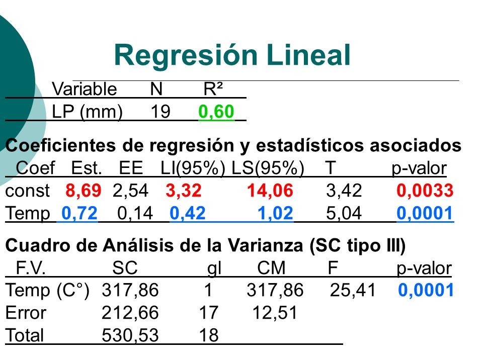 Regresión Lineal VariableN R² LP (mm) 190,60 Coeficientes de regresión y estadísticos asociados Coef Est. EE LI(95%) LS(95%) T p-valor const 8,69 2,54