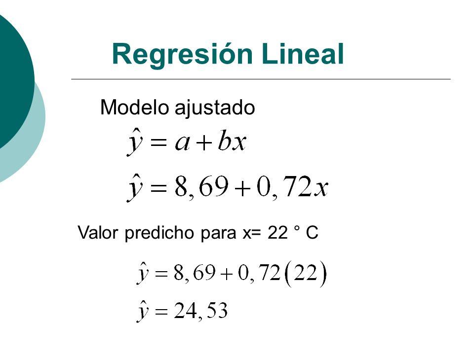 Regresión Lineal Modelo ajustado Valor predicho para x= 22 ° C