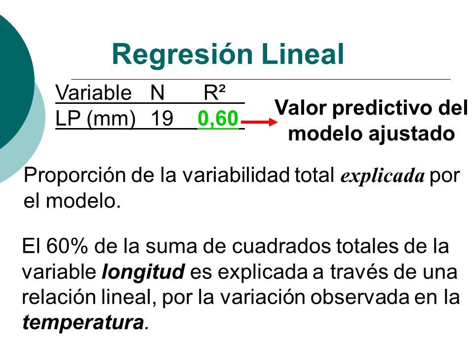 VariableN R² LP (mm) 190,60 Valor predictivo del modelo ajustado Proporción de la variabilidad total explicada por el modelo. El 60% de la suma de cua