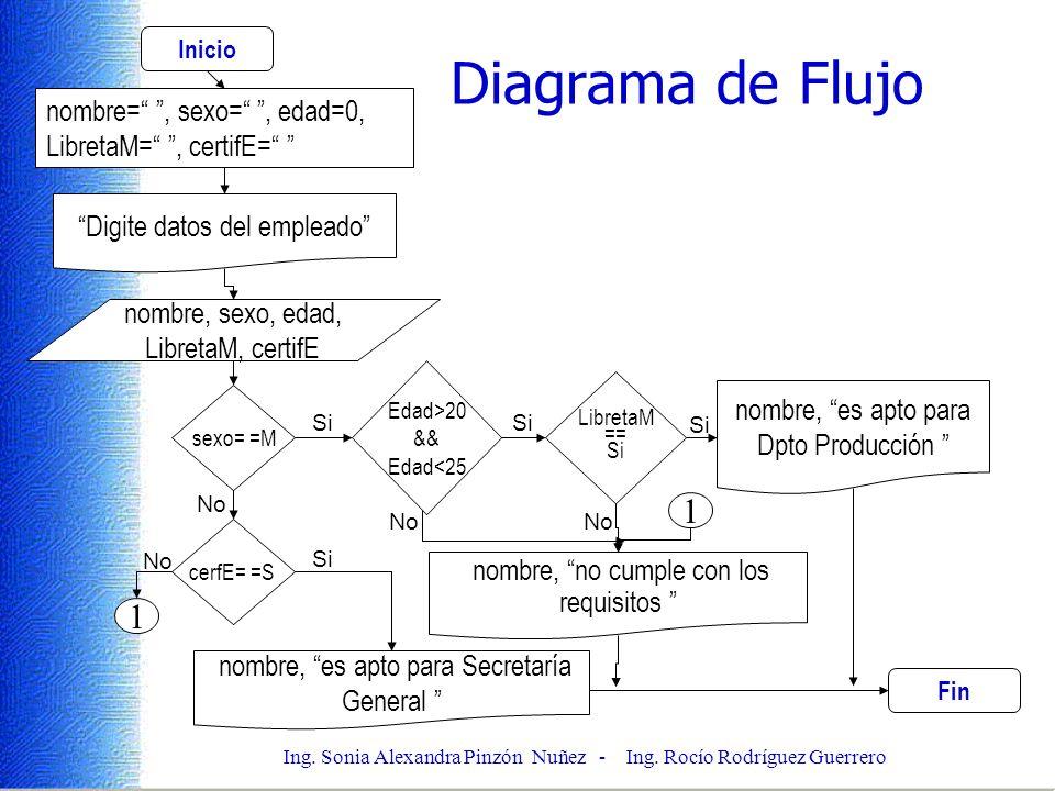 Ing. Sonia Alexandra Pinzón Nuñez - Ing. Rocío Rodríguez Guerrero Diagrama de Flujo Inicio nombre=, sexo=, edad=0, LibretaM=, certifE= Digite datos de