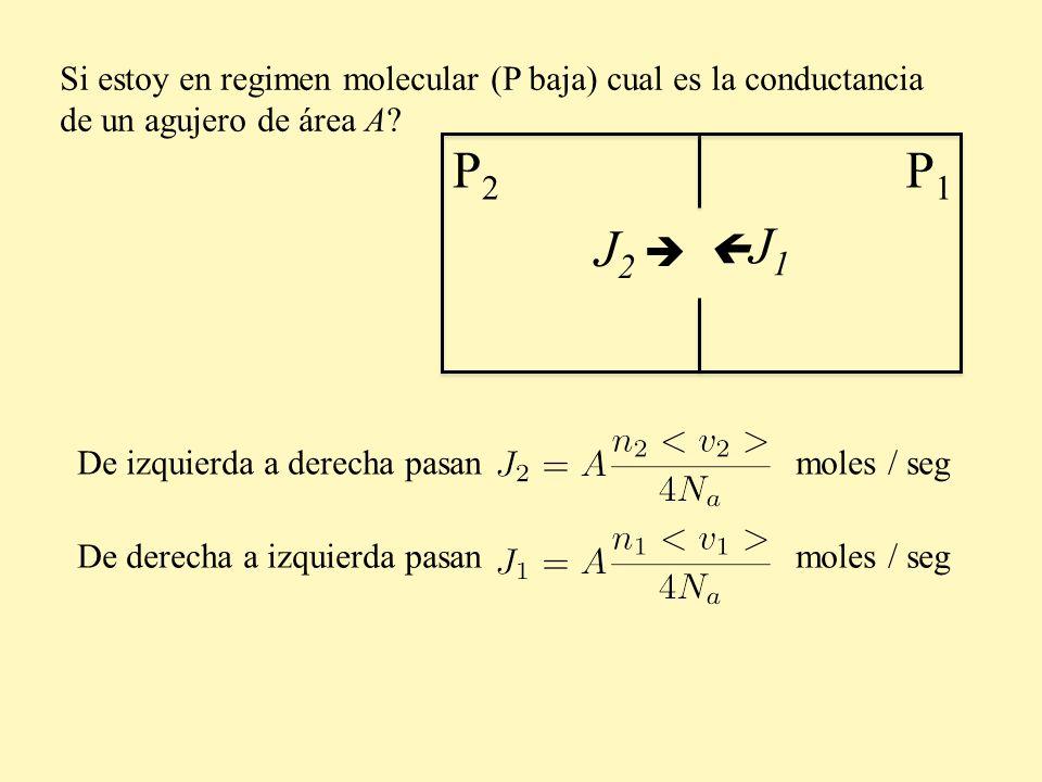 Si estoy en regimen molecular (P baja) cual es la conductancia de un agujero de área A? P2P2 P1P1 De izquierda a derecha pasan moles / seg J 2 De dere