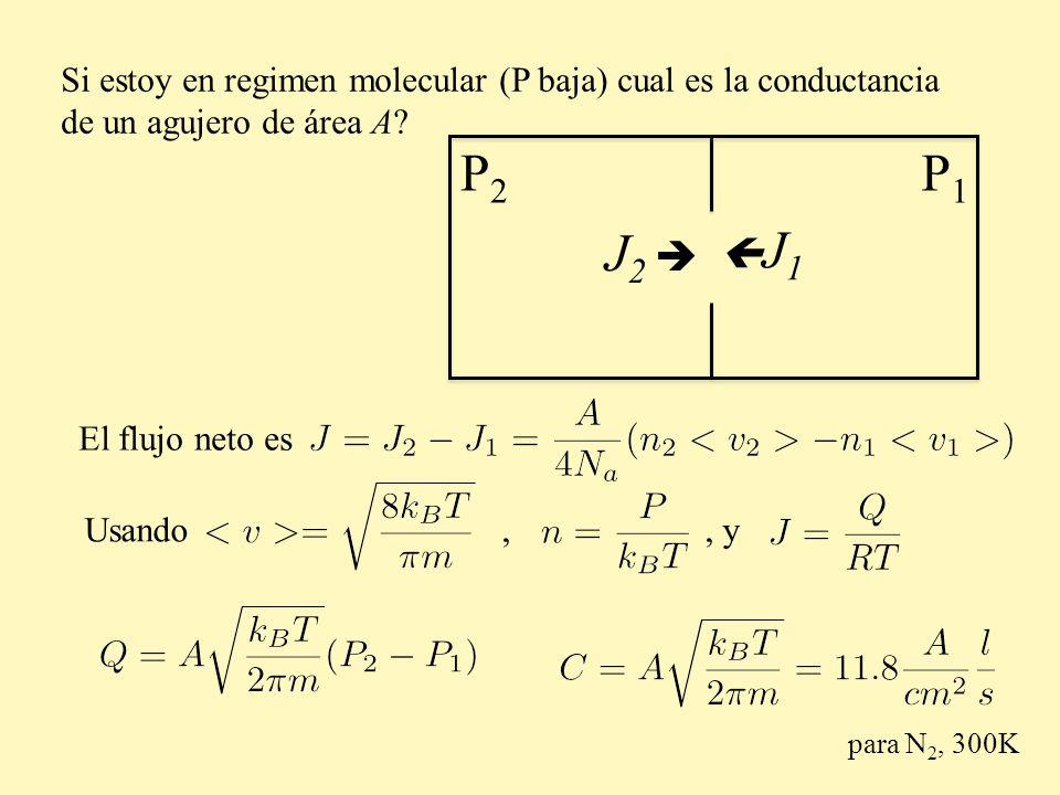 Si estoy en regimen molecular (P baja) cual es la conductancia de un agujero de área A? P2P2 P1P1 El flujo neto es Usando,, y para N 2, 300K J 2 J 1