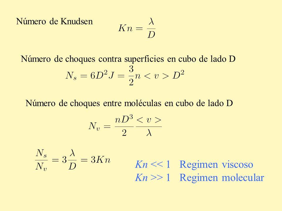Número de Knudsen Número de choques contra superficies en cubo de lado D Número de choques entre moléculas en cubo de lado D Kn << 1 Regimen viscoso K