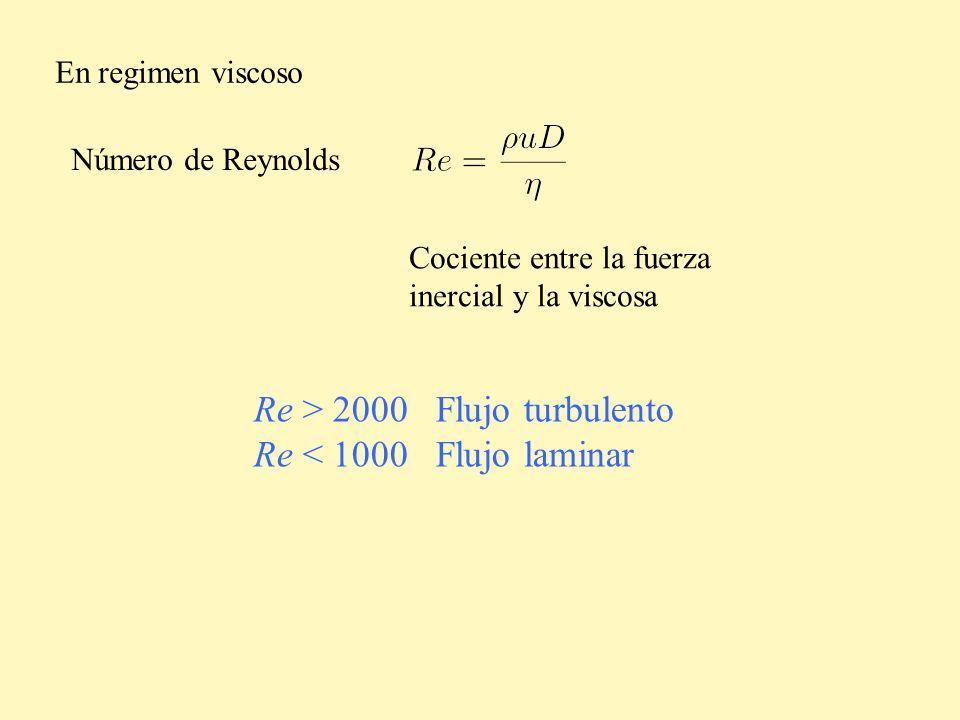 En regimen viscoso Número de Reynolds Cociente entre la fuerza inercial y la viscosa Re > 2000 Flujo turbulento Re < 1000 Flujo laminar