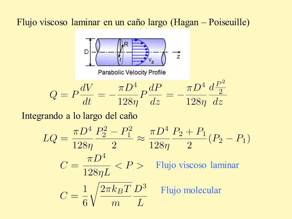 Flujo viscoso laminar en un caño largo (Hagan – Poiseuille) Integrando a lo largo del caño Flujo viscoso laminar Flujo molecular