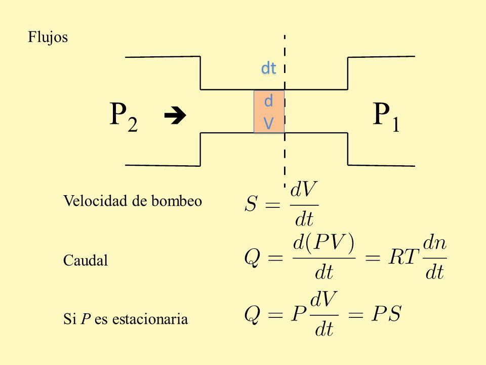 P 2 P1P1 Flujos Velocidad de bombeo Caudal dVdV dVdV dt Si P es estacionaria