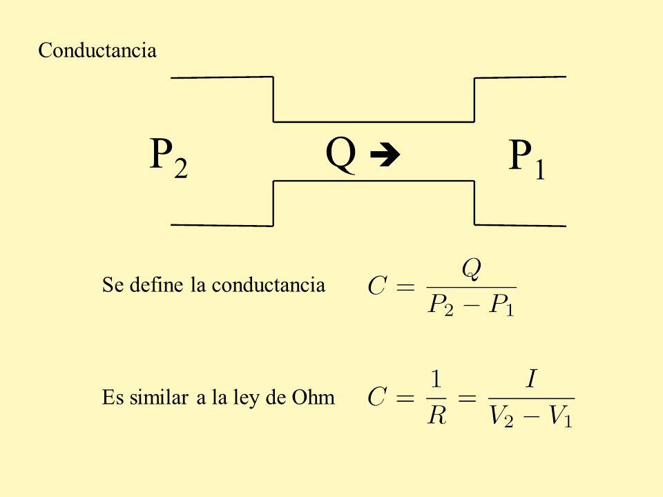 P2P2 P1P1 Conductancia Se define la conductancia Q Es similar a la ley de Ohm
