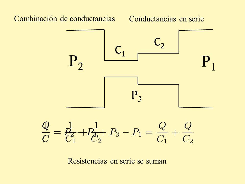 Combinación de conductancias P2P2 P1P1 C1C1 C2C2 Conductancias en serie P3P3 Resistencias en serie se suman