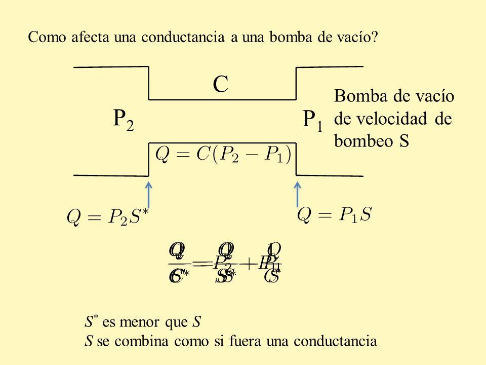 Como afecta una conductancia a una bomba de vacío? P2P2 P1P1 Bomba de vacío de velocidad de bombeo S C S * es menor que S S se combina como si fuera u