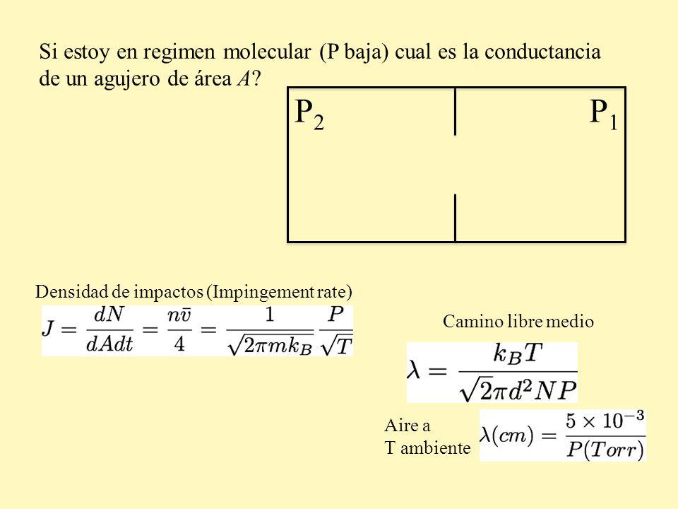Si estoy en regimen molecular (P baja) cual es la conductancia de un agujero de área A? P2P2 P1P1 Aire a T ambiente Densidad de impactos (Impingement