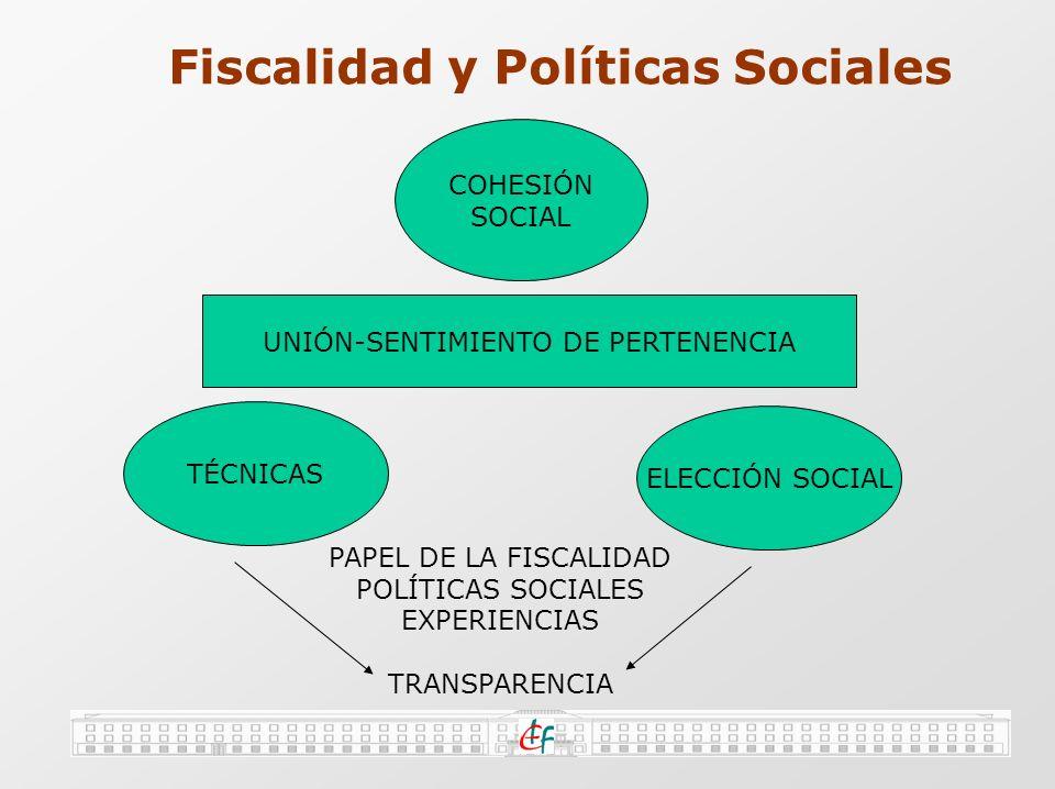 Fiscalidad y Políticas Sociales COHESIÓN SOCIAL UNIÓN-SENTIMIENTO DE PERTENENCIA TÉCNICAS ELECCIÓN SOCIAL PAPEL DE LA FISCALIDAD POLÍTICAS SOCIALES EXPERIENCIAS TRANSPARENCIA