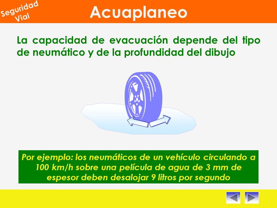 Acuaplaneo Seguridad Vial La capacidad de evacuación depende del tipo de neumático y de la profundidad del dibujo Por ejemplo: los neumáticos de un vehículo circulando a 100 km/h sobre una película de agua de 3 mm de espesor deben desalojar 9 litros por segundo