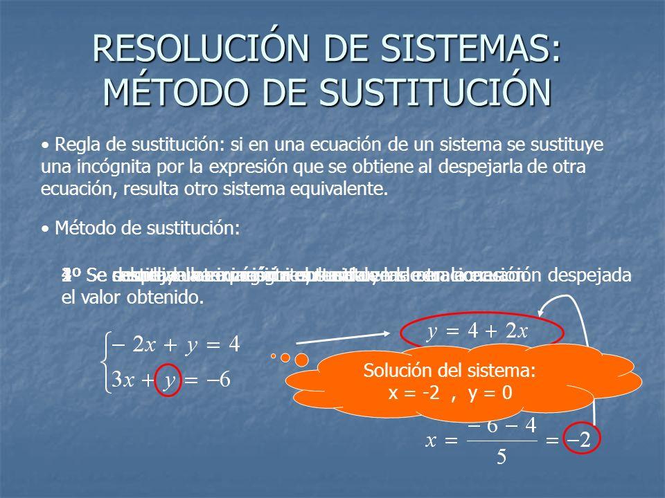 RESOLUCIÓN DE SISTEMAS: MÉTODO DE SUSTITUCIÓN Regla de sustitución: si en una ecuación de un sistema se sustituye una incógnita por la expresión que s