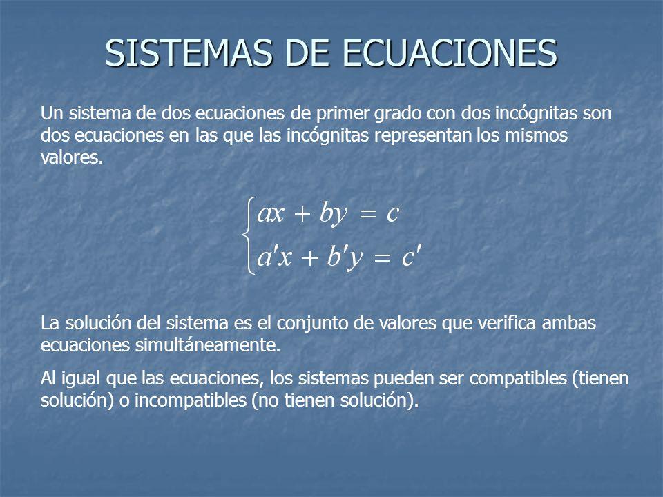 SISTEMAS DE ECUACIONES Un sistema de dos ecuaciones de primer grado con dos incógnitas son dos ecuaciones en las que las incógnitas representan los mi