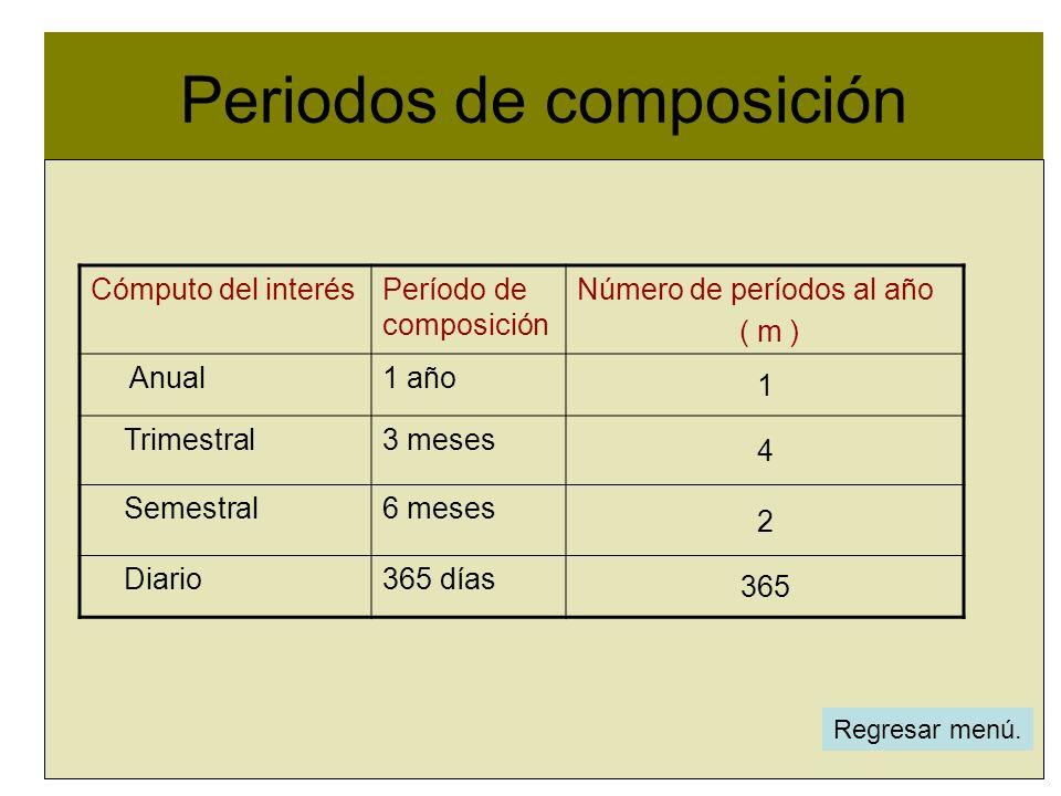 Periodos de composición l Regresar menú. Cómputo del interésPeríodo de composición Número de períodos al año ( m ) Anual1 año 1 Trimestral3 meses 4 Se