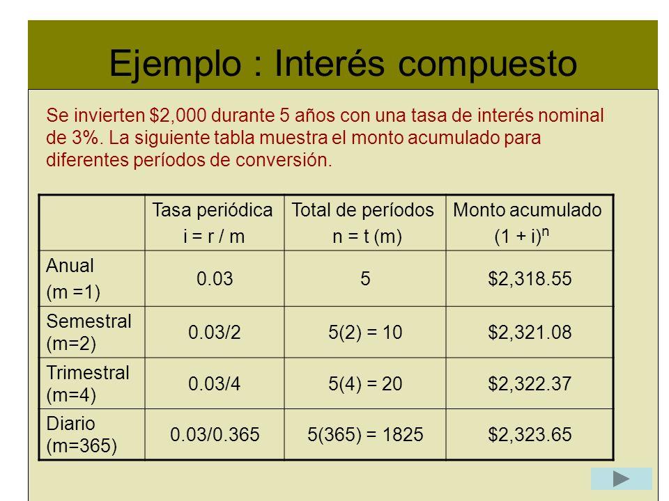 Ejemplo : Interés compuesto l Se invierten $2,000 durante 5 años con una tasa de interés nominal de 3%. La siguiente tabla muestra el monto acumulado