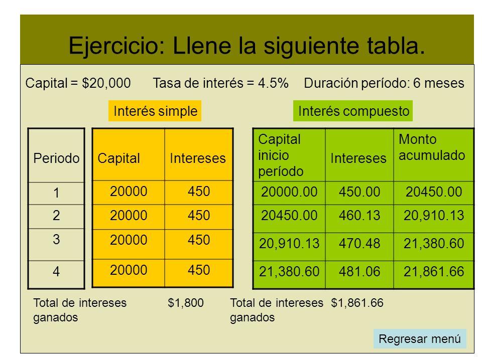 Ejercicio: Llene la siguiente tabla. l CapitalIntereses 20000450 20000450 20000450 20000450 Capital inicio período Intereses Monto acumulado 20000.004