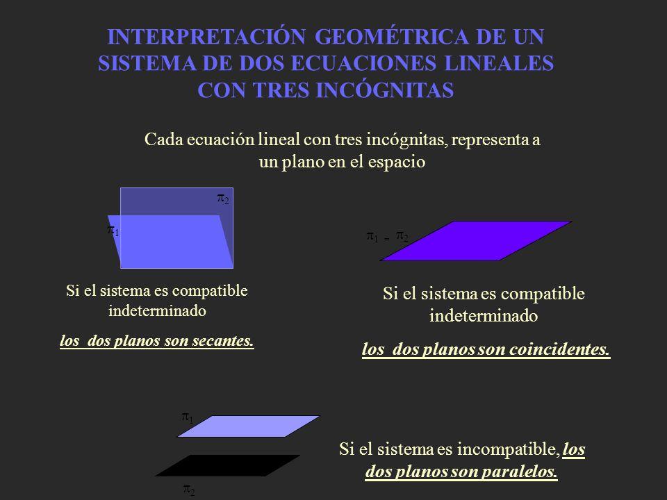 INTERPRETACIÓN GEOMÉTRICA DE UN SISTEMA DE DOS ECUACIONES LINEALES CON TRES INCÓGNITAS 1 2 Cada ecuación lineal con tres incógnitas, representa a un p