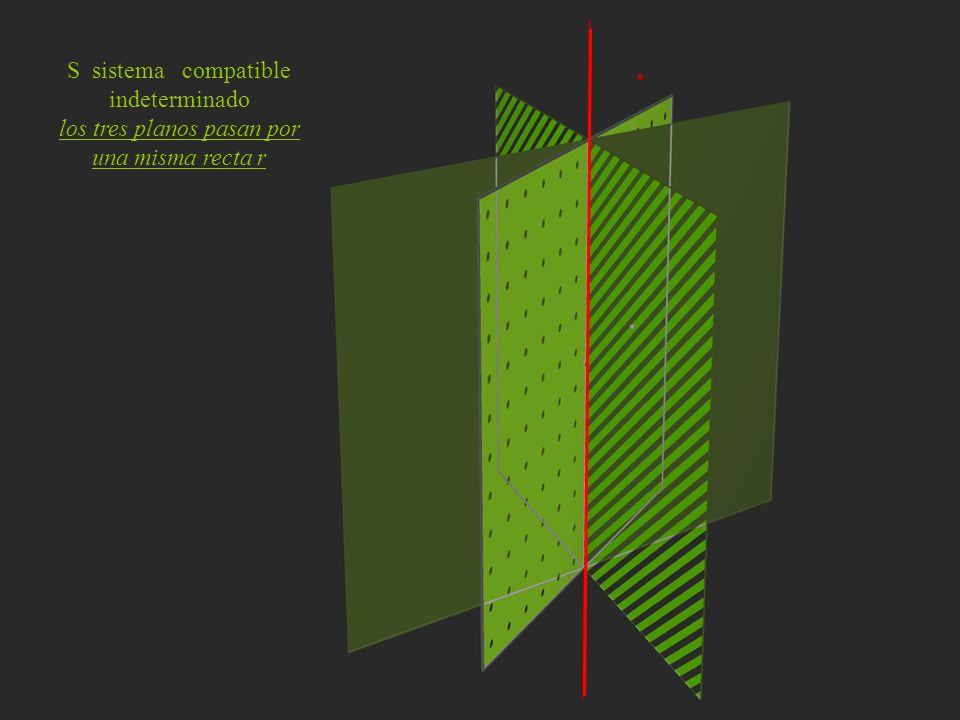 los tres planos pasan por una misma recta r