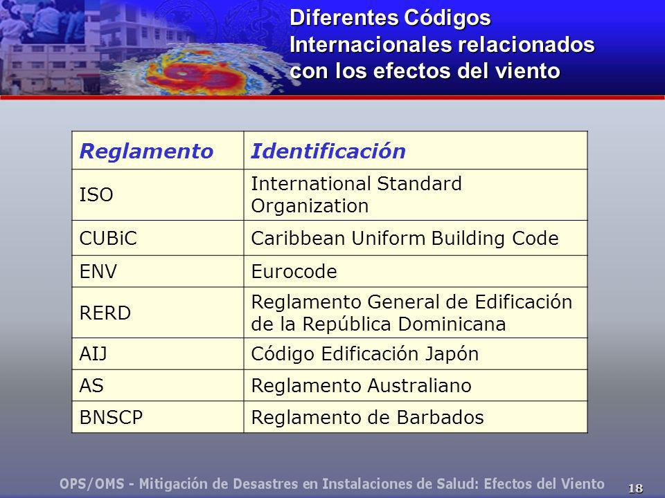 18 Diferentes Códigos Internacionales relacionados con los efectos del viento ReglamentoIdentificación ISO International Standard Organization CUBiCCa