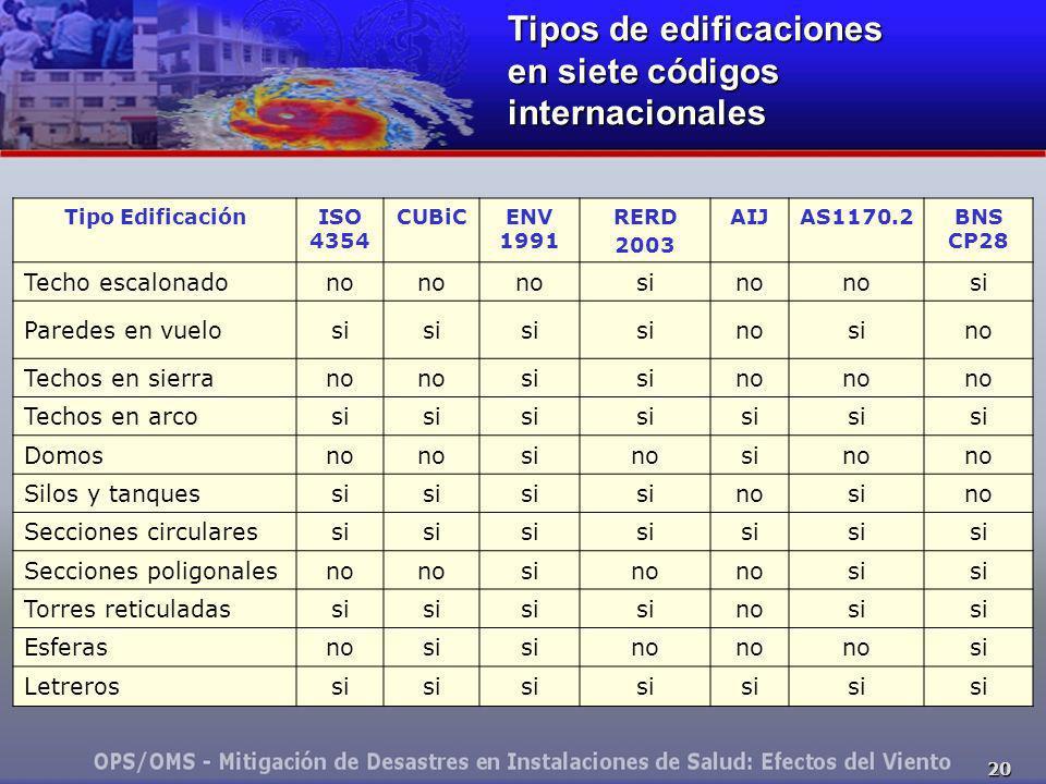 20 Tipos de edificaciones en siete códigos internacionales Tipo EdificaciónISO 4354 CUBiCENV 1991 RERD 2003 AIJAS1170.2BNS CP28 Techo escalonadono sin
