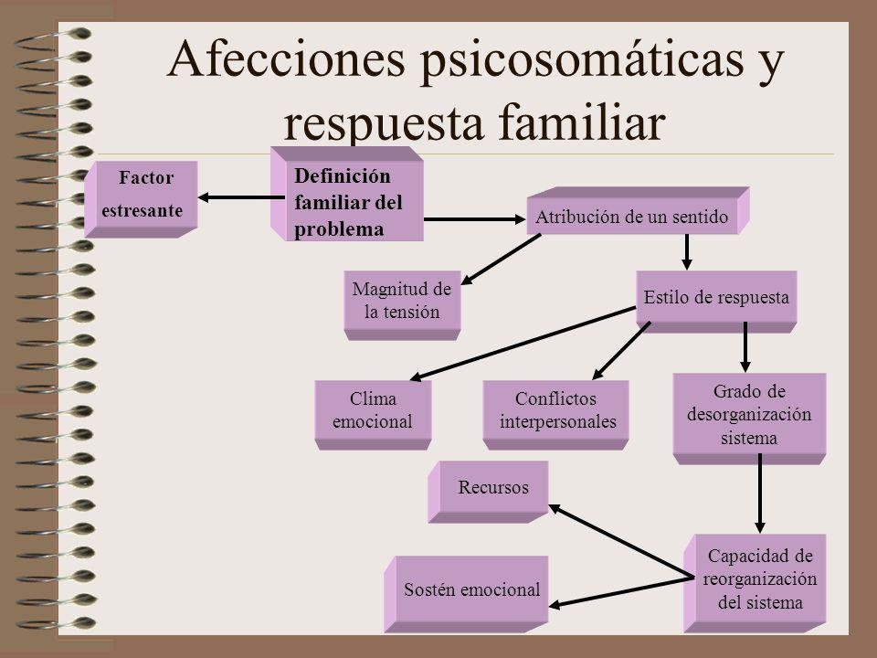Afecciones psicosomáticas y respuesta familiar Factor estresante Definición familiar del problema Atribución de un sentido Magnitud de la tensión Esti