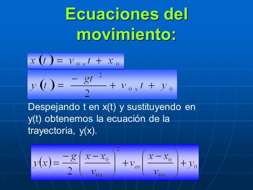 Ecuaciones del movimiento: Despejando t en x(t) y sustituyendo en y(t) obtenemos la ecuación de la trayectoria, y(x).