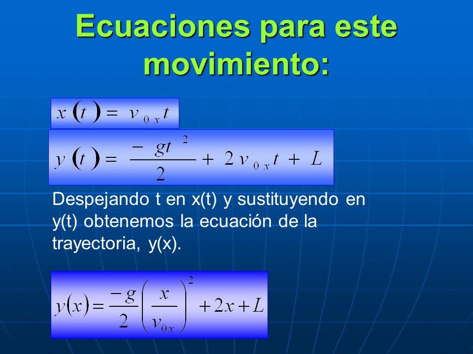 Ecuaciones para este movimiento: Despejando t en x(t) y sustituyendo en y(t) obtenemos la ecuación de la trayectoria, y(x).