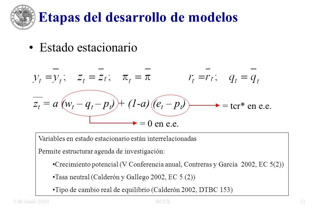 3 de Junio 2003BCCh11 Etapas del desarrollo de modelos Estado estacionario Variables en estado estacionario están interrelacionadas Permite estructurar agenda de investigación: Crecimiento potencial (V Conferencia anual, Contreras y García 2002, EC 5(2)) Tasa neutral (Calderón y Gallego 2002, EC 5 (2)) Tipo de cambio real de equilibrio (Calderón 2002, DTBC 153) z t = a (w t – q t – p t ) + (1-a) (e t – p t ) = 0 en e.e.