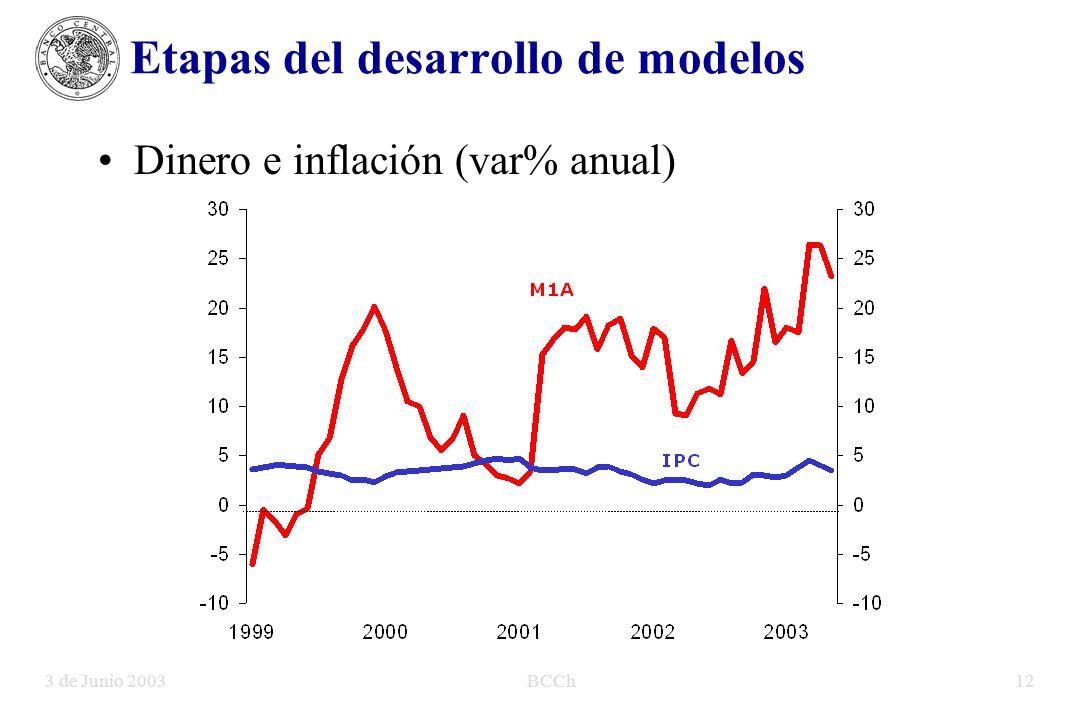 3 de Junio 2003BCCh12 Etapas del desarrollo de modelos Dinero e inflación (var% anual)