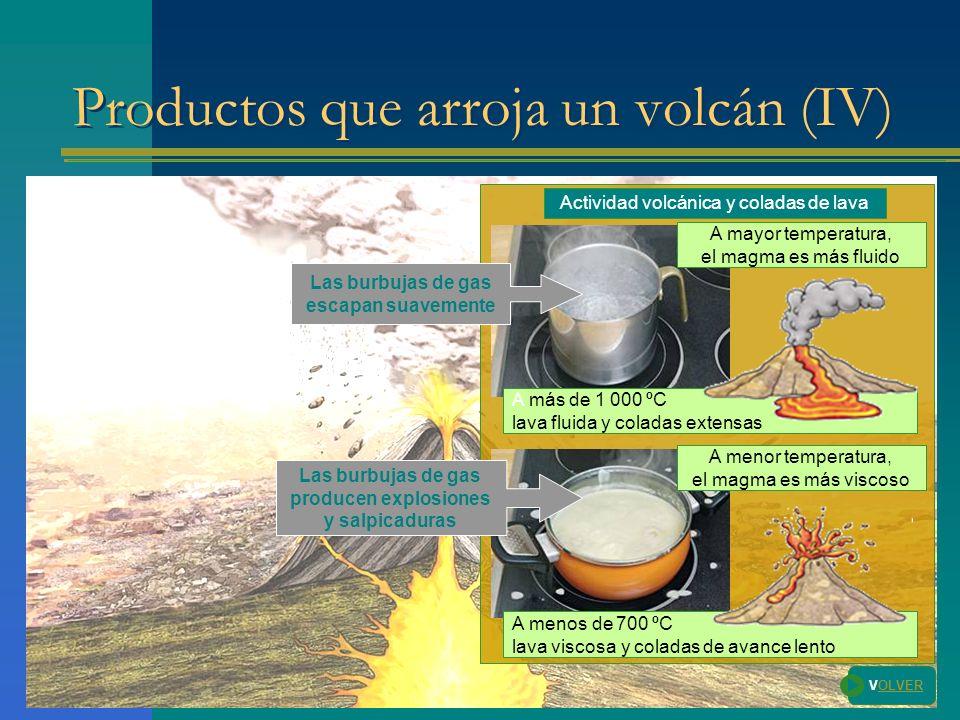 Productos que arroja un volcán (IV) VOLVER Actividad volcánica y coladas de lava A más de 1 000 ºC lava fluida y coladas extensas Las burbujas de gas escapan suavemente A mayor temperatura, el magma es más fluido A menor temperatura, el magma es más viscoso Las burbujas de gas producen explosiones y salpicaduras A menos de 700 ºC lava viscosa y coladas de avance lento