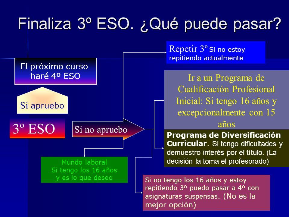 ORIENTACIÓN ACADÉMICA 3º E.S.O. Departamento de Orientación