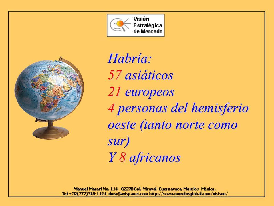 Habría: 57 asiáticos 21 europeos 4 personas del hemisferio oeste (tanto norte como sur) Y 8 africanos