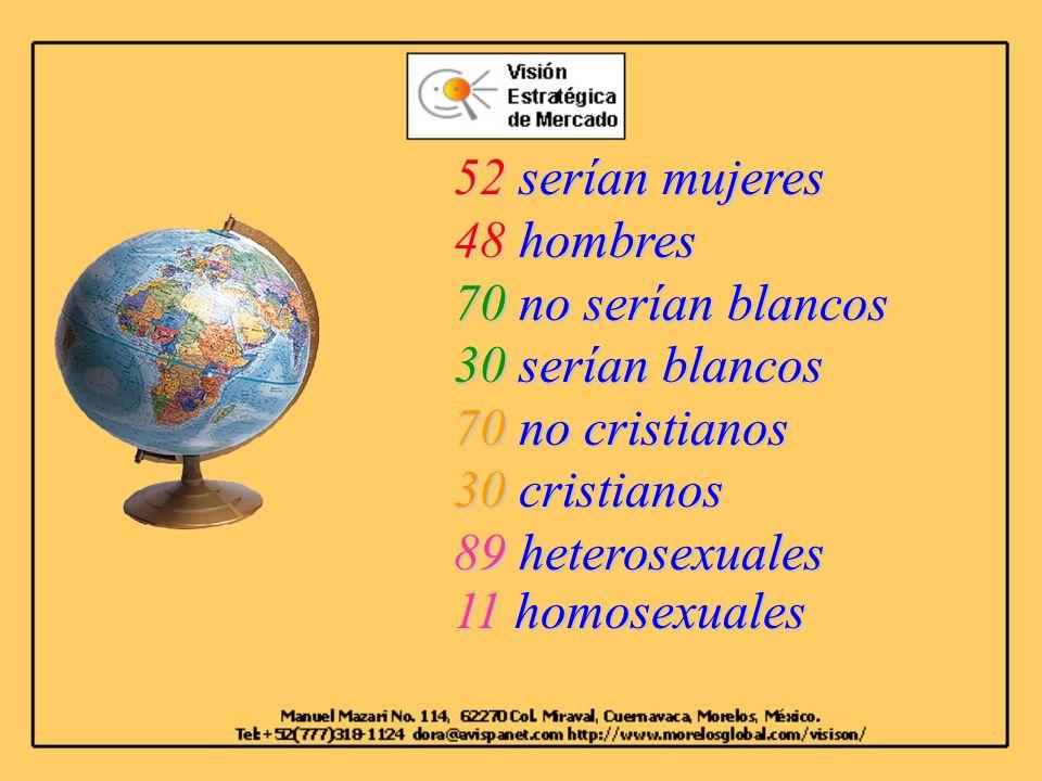 52 serían mujeres 48 hombres 70 no serían blancos 30 serían blancos 70 no cristianos 30 cristianos 89 heterosexuales 11 homosexuales