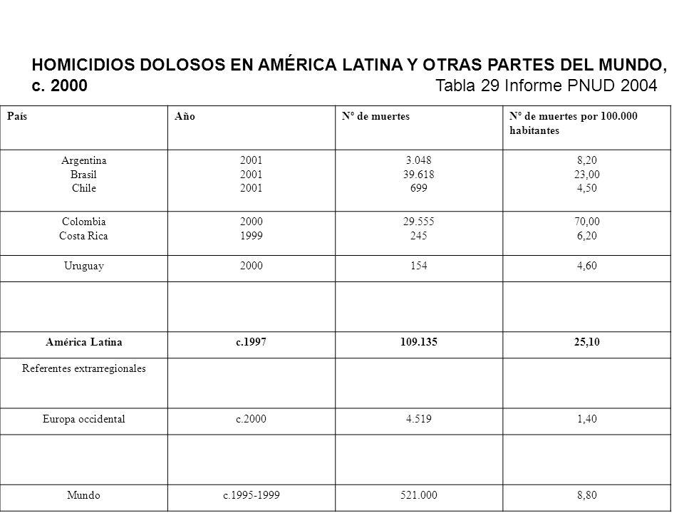 PaísAñoNº de muertesNº de muertes por 100.000 habitantes Argentina Brasil Chile 2001 3.048 39.618 699 8,20 23,00 4,50 Colombia Costa Rica 2000 1999 29.555 245 70,00 6,20 Uruguay20001544,60 América Latinac.1997109.13525,10 Referentes extrarregionales Europa occidentalc.20004.5191,40 Mundoc.1995-1999521.0008,80 HOMICIDIOS DOLOSOS EN AMÉRICA LATINA Y OTRAS PARTES DEL MUNDO, c.