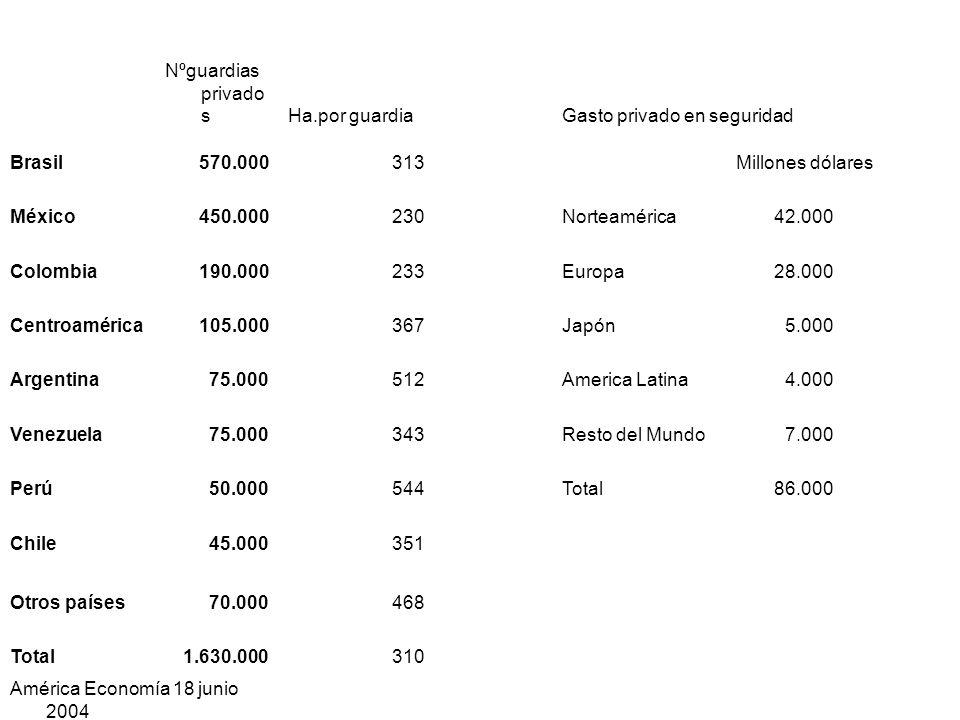 Nºguardias privado sHa.por guardiaGasto privado en seguridad Brasil570.000313Millones dólares México450.000230Norteamérica42.000 Colombia190.000233Europa28.000 Centroamérica105.000367Japón5.000 Argentina75.000512America Latina4.000 Venezuela75.000343Resto del Mundo7.000 Perú50.000544Total86.000 Chile45.000351 Otros países70.000468 Total1.630.000310 América Economía 18 junio 2004
