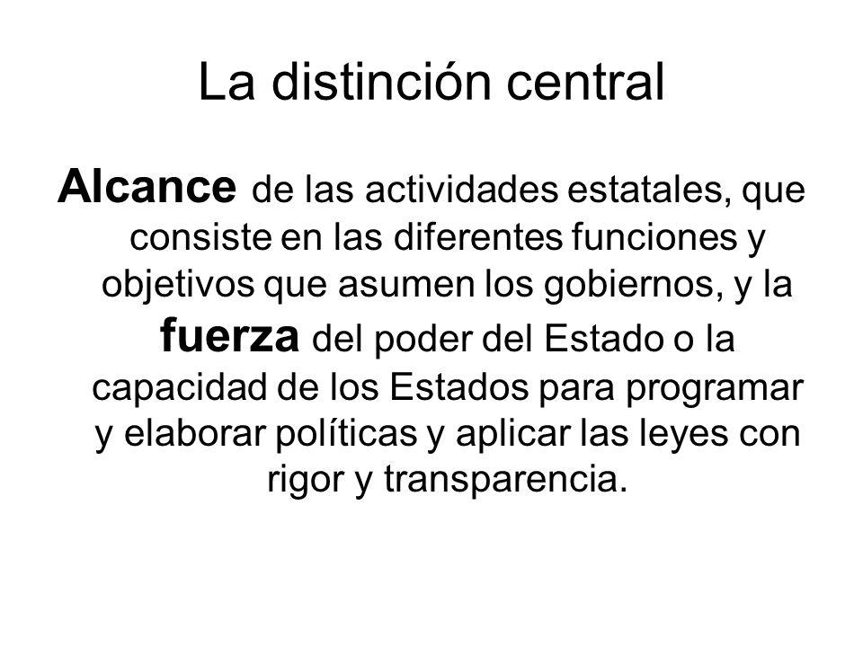 La distinción central Alcance de las actividades estatales, que consiste en las diferentes funciones y objetivos que asumen los gobiernos, y la fuerza