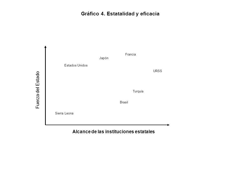 Gráfico 4. Estatalidad y eficacia Fuerza del Estado Estados Unidos Sierra Leona Francia Japón URSS Turquía Brasil Alcance de las instituciones estatal