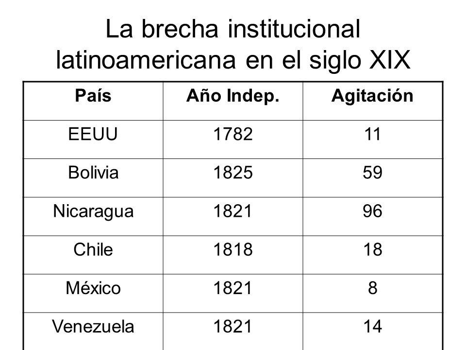 La brecha institucional latinoamericana en el siglo XIX PaísAño Indep.Agitación EEUU178211 Bolivia182559 Nicaragua182196 Chile181818 México18218 Venezuela182114