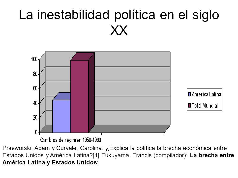 La inestabilidad política en el siglo XX Prseworski, Adam y Curvale, Carolina: ¿Explica la política la brecha económica entre Estados Unidos y América Latina?[1] Fukuyama, Francis (compilador); La brecha entre América Latina y Estados Unidos;