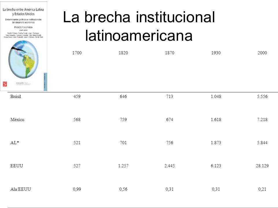 La brecha institucional latinoamericana 17001820187019302000 Brásil4596467131.0485.556 México5687596741.6187.218 AL*5217017561.8735.844 EEUU5271.2572.4456.12328.129 Ala/EEUU0,990,560,31 0,21