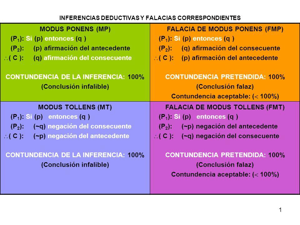 1 INFERENCIAS DEDUCTIVAS Y FALACIAS CORRESPONDIENTES MODUS PONENS (MP) (P 1 ): Si (p) entonces (q ) (P 2 ): (p) afirmación del antecedente ( C ): (q) afirmación del consecuente CONTUNDENCIA DE LA INFERENCIA: 100% (Conclusión infalible) FALACIA DE MODUS PONENS (FMP) (P 1 ): Si (p) entonces (q ) (P 2 ): (q) afirmación del consecuente ( C ): (p) afirmación del antecedente CONTUNDENCIA PRETENDIDA: 100% (Conclusión falaz) Contundencia aceptable: ( 100%) MODUS TOLLENS (MT) (P 1 ): Si (p) entonces (q ) (P 2 ): (~q) negación del consecuente ( C ): (~p) negación del antecedente CONTUNDENCIA DE LA INFERENCIA: 100% (Conclusión infalible) FALACIA DE MODUS TOLLENS (FMT) (P 1 ): Si (p) entonces (q ) (P 2 ): (~p) negación del antecedente ( C ): (~q) negación del consecuente CONTUNDENCIA PRETENDIDA: 100% (Conclusión falaz) Contundencia aceptable: ( 100%)