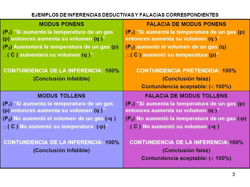 3 EJEMPLOS DE INFERENCIAS DEDUCTIVAS Y FALACIAS CORRESPONDIENTES MODUS PONENS (P 1 ) Si aumenta la temperatura de un gas (p) entonces aumenta su volumen (q ) (P 2 ) Aumentará la temperatura de un gas (p) ( C ) aumentará su volumen (q ).
