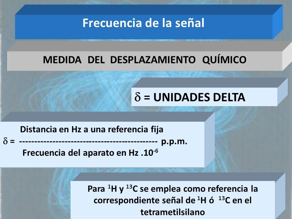 Frecuencia de la señal MEDIDA DEL DESPLAZAMIENTO QUÍMICO Distancia en Hz a una referencia fija = ---------------------------------------------- p.p.m.