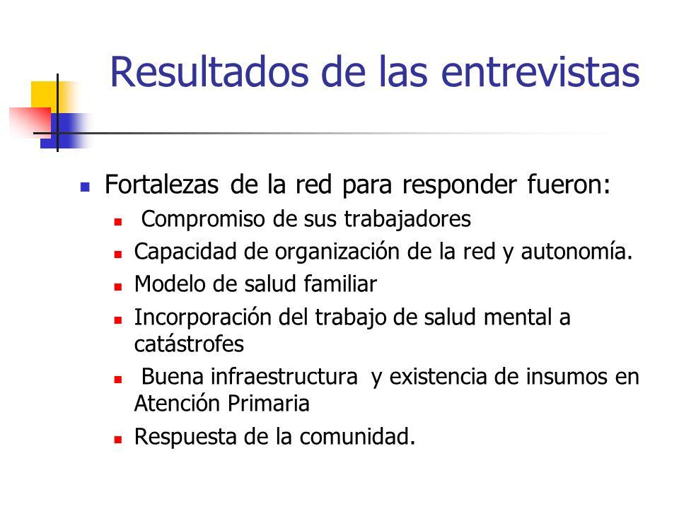 Resultados de las entrevistas Fortalezas de la red para responder fueron: Compromiso de sus trabajadores Capacidad de organización de la red y autonom