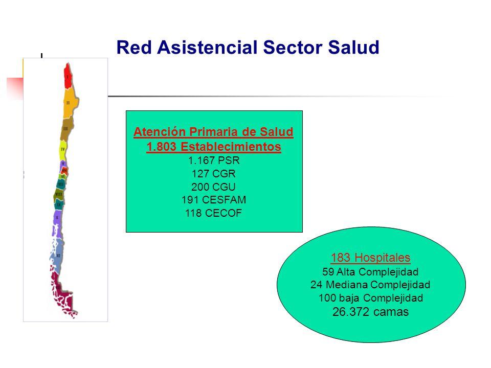 Atención Primaria de Salud 1.803 Establecimientos 1.167 PSR 127 CGR 200 CGU 191 CESFAM 118 CECOF 183 Hospitales 59 Alta Complejidad 24 Mediana Complejidad 100 baja Complejidad 26.372 camas Red Asistencial Sector Salud