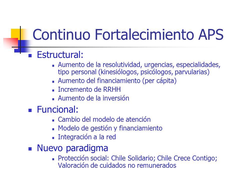 Continuo Fortalecimiento APS Estructural: Aumento de la resolutividad, urgencias, especialidades, tipo personal (kinesiólogos, psicólogos, parvularias) Aumento del financiamiento (per cápita) Incremento de RRHH Aumento de la inversión Funcional: Cambio del modelo de atención Modelo de gestión y financiamiento Integración a la red Nuevo paradigma Protección social: Chile Solidario; Chile Crece Contigo; Valoración de cuidados no remunerados