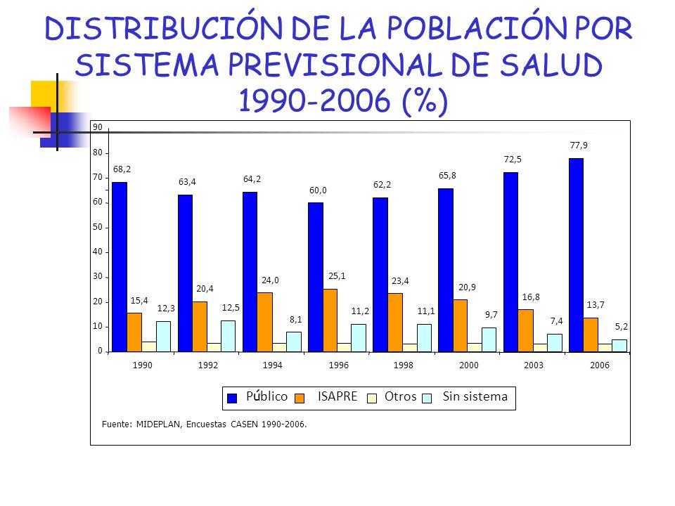 DISTRIBUCIÓN DE LA POBLACIÓN POR SISTEMA PREVISIONAL DE SALUD 1990-2006 (%) 68,2 63,4 64,2 60,0 62,2 65,8 72,5 77,9 12,3 12,5 8,1 11,211,1 9,7 7,4 5,2